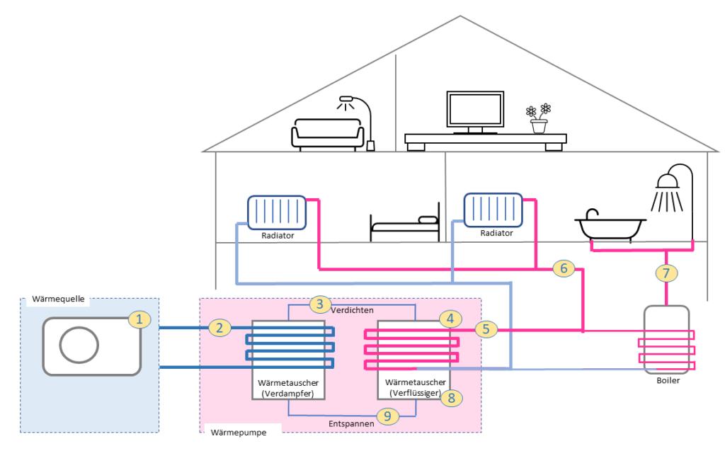 Funktion einer Luft-Wasser Wärmepumpe