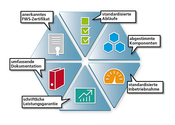Wärmepumpen-System-Modul (WPSM)